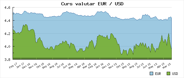 Evolutie Euro / USD